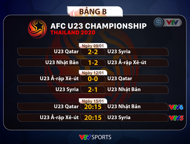 CẬP NHẬT Kết quả, Lịch thi đấu và Bảng xếp hạng VCK U23 châu Á 2020 ngày 13/1 - Ảnh 4.
