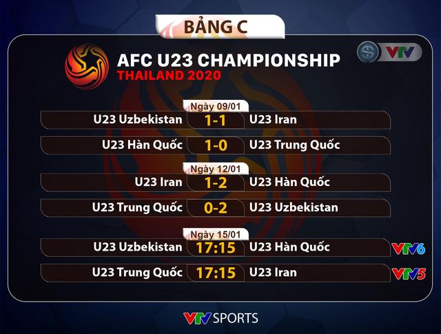 U23 Trung Quốc 0-2 U23 Uzbekistan: Thua 2 trận, U23 Trung Quốc chính thức bị loại sớm - Ảnh 4.