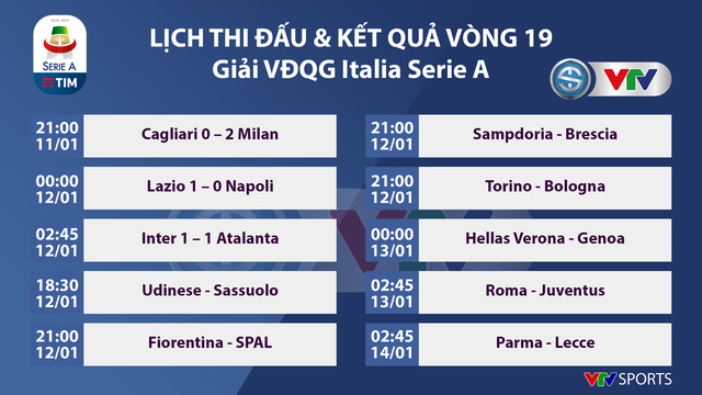 Kết quả, bảng xếp hạng VĐQG Italia Serie A vòng 19: Inter Milan 1-0 Atalanta, Cagliari 0-2 AC Milan - Ảnh 1.