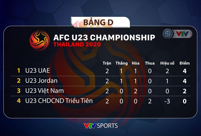 CẬP NHẬT Kết quả, lịch thi đấu và BXH bảng D VCK U23 châu Á 2020 ngày 13/1: U23 Việt Nam xếp thứ 3, U23 UAE và U23 Jordan xếp trên - Ảnh 1.
