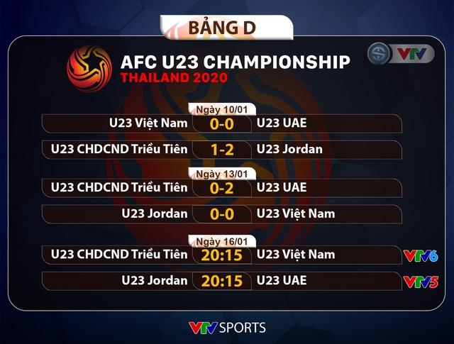 CẬP NHẬT Kết quả, lịch thi đấu và BXH bảng D VCK U23 châu Á 2020 ngày 13/1: U23 Việt Nam xếp thứ 3, U23 UAE và U23 Jordan xếp trên - Ảnh 2.