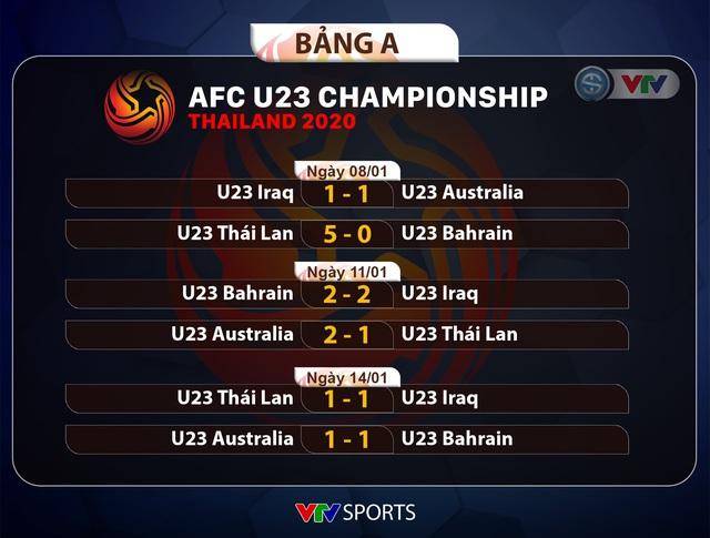 CẬP NHẬT Kết quả, Lịch thi đấu và Bảng xếp hạng VCK U23 châu Á 2020 ngày 14/01 - Ảnh 1.