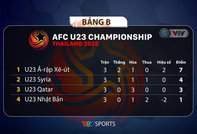 Kết quả, BXH chung cuộc bảng B VCK U23 châu Á 2020: Ả-rập Xê-út và U23 Syria giành quyền đi tiếp - Ảnh 2.