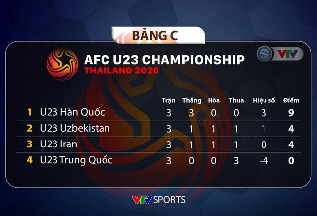 U23 Uzbekistan 1-2 U23 Hàn Quốc: Cả 2 cùng giành quyền vào tứ kết, U23 Iran bị loại cùng U23 Trung Quốc - Ảnh 1.