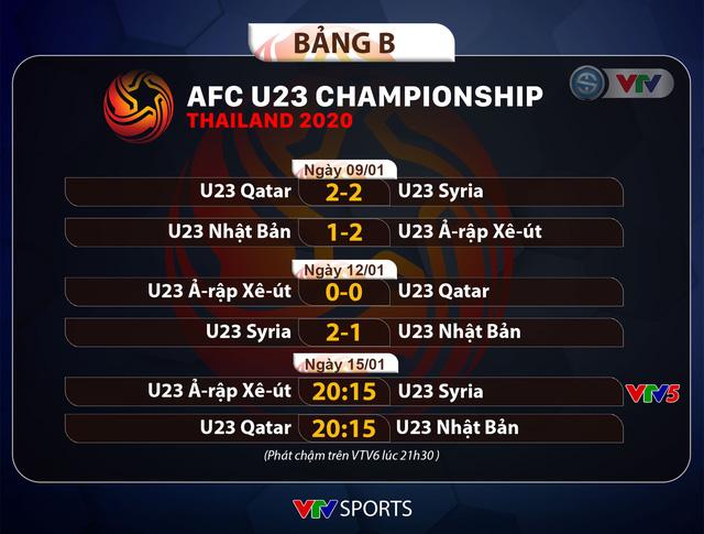 CẬP NHẬT Kết quả, Lịch thi đấu và Bảng xếp hạng VCK U23 châu Á 2020 ngày 14/01 - Ảnh 3.
