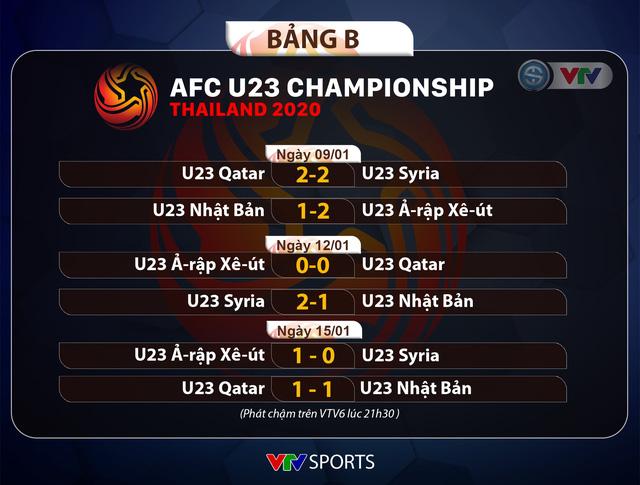 U23 Ả-rập Xê-út 1-0 U23 Syria: Thắng lợi quan trọng, U23 Ả-rập Xê-út giành ngôi đầu bảng! - Ảnh 1.