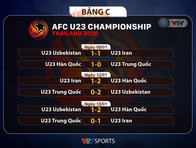 U23 Uzbekistan 1-2 U23 Hàn Quốc: Cả 2 cùng giành quyền vào tứ kết, U23 Iran bị loại cùng U23 Trung Quốc - Ảnh 2.