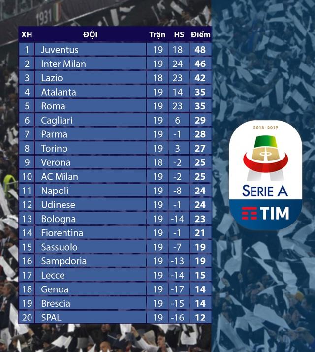 Lịch thi đấu vòng 20 Serie A: Lecce - Inter Milan, Juventus - Parma... - Ảnh 3.