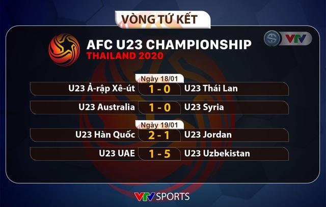 Xác định 4 đội vào bán kết U23 châu Á 2020: Chung kết trong mơ hiển hiện - Ảnh 5.