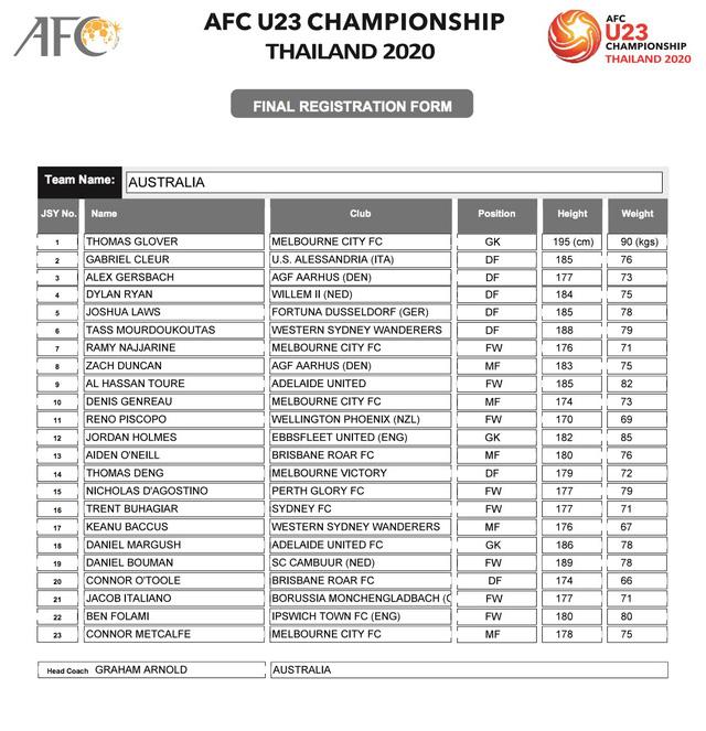 AFC công bố danh sách đăng ký cầu thủ của 16 đội tuyển tham dự VCK U23 châu Á 2020 - Ảnh 5.