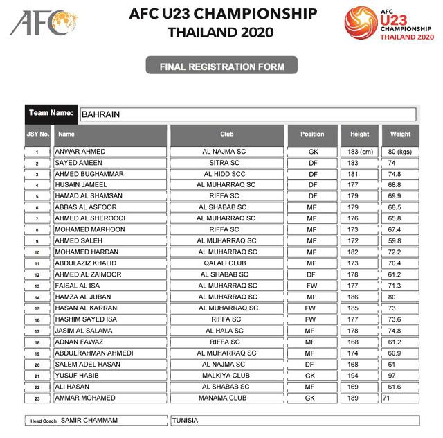 AFC công bố danh sách đăng ký cầu thủ của 16 đội tuyển tham dự VCK U23 châu Á 2020 - Ảnh 6.