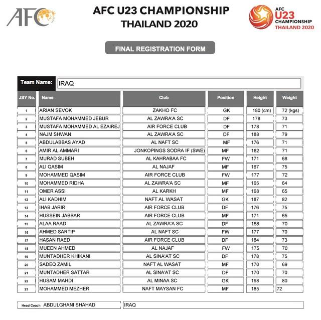 AFC công bố danh sách đăng ký cầu thủ của 16 đội tuyển tham dự VCK U23 châu Á 2020 - Ảnh 4.