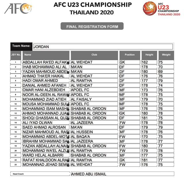 AFC công bố danh sách đăng ký cầu thủ của 16 đội tuyển tham dự VCK U23 châu Á 2020 - Ảnh 17.