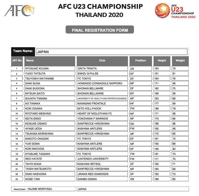 AFC công bố danh sách đăng ký cầu thủ của 16 đội tuyển tham dự VCK U23 châu Á 2020 - Ảnh 8.