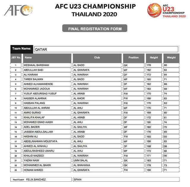 AFC công bố danh sách đăng ký cầu thủ của 16 đội tuyển tham dự VCK U23 châu Á 2020 - Ảnh 7.
