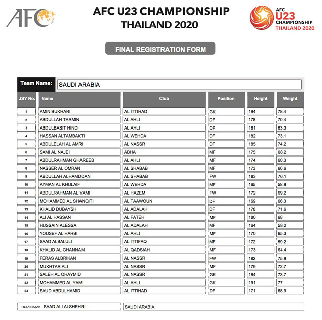 AFC công bố danh sách đăng ký cầu thủ của 16 đội tuyển tham dự VCK U23 châu Á 2020 - Ảnh 10.