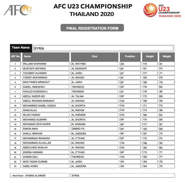 AFC công bố danh sách đăng ký cầu thủ của 16 đội tuyển tham dự VCK U23 châu Á 2020 - Ảnh 9.