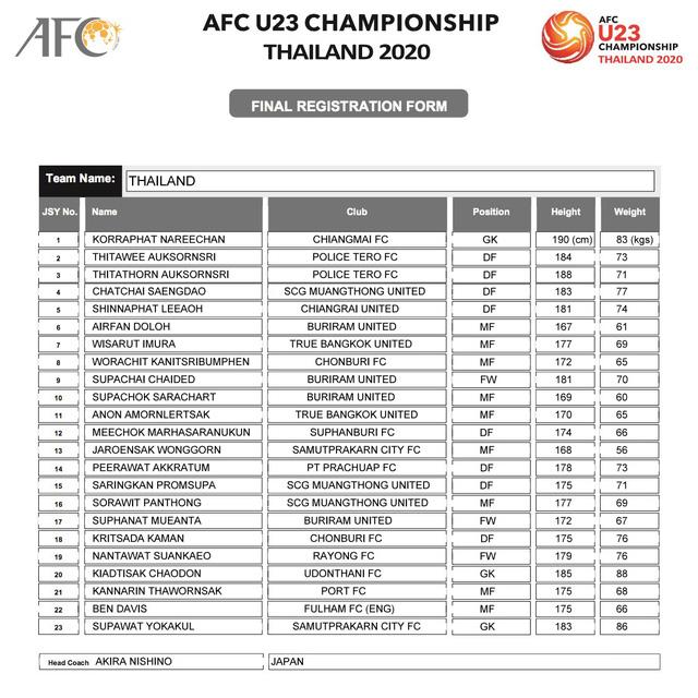 AFC công bố danh sách đăng ký cầu thủ của 16 đội tuyển tham dự VCK U23 châu Á 2020 - Ảnh 3.