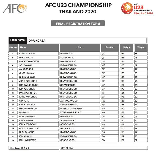 AFC công bố danh sách đăng ký cầu thủ của 16 đội tuyển tham dự VCK U23 châu Á 2020 - Ảnh 18.