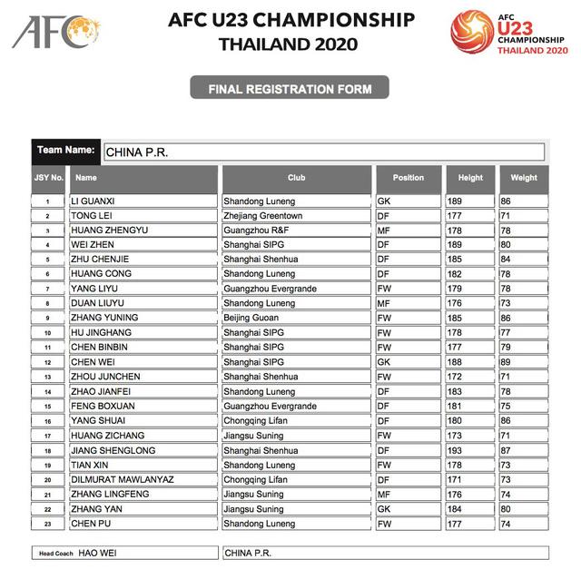 AFC công bố danh sách đăng ký cầu thủ của 16 đội tuyển tham dự VCK U23 châu Á 2020 - Ảnh 12.