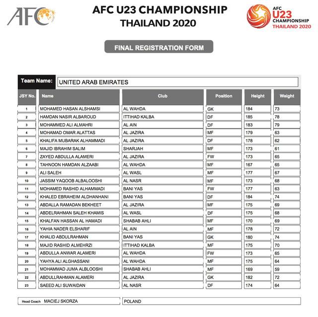 AFC công bố danh sách đăng ký cầu thủ của 16 đội tuyển tham dự VCK U23 châu Á 2020 - Ảnh 16.
