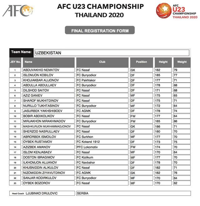 AFC công bố danh sách đăng ký cầu thủ của 16 đội tuyển tham dự VCK U23 châu Á 2020 - Ảnh 11.