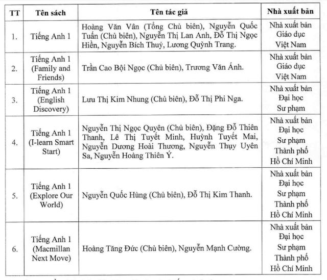 CHÍNH THỨC: Công bố danh mục sách giáo khoa tiếng Anh lớp 1 sử dụng trong cơ sở giáo dục phổ thông - Ảnh 1.