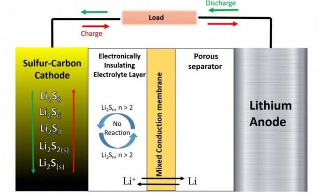 Pin Li-S - thế hệ pin của tương lai - Ảnh 2.