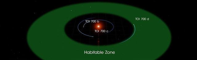 NASA phát hiện thêm hành tinh mới gần giống với Trái đất - Ảnh 1.
