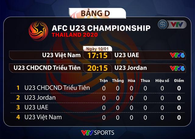 Lịch thi đấu và trực tiếp VCK U23 châu Á 2020 hôm nay (10/01): U23 Việt Nam ra quân gặp U23 UAE - Ảnh 1.