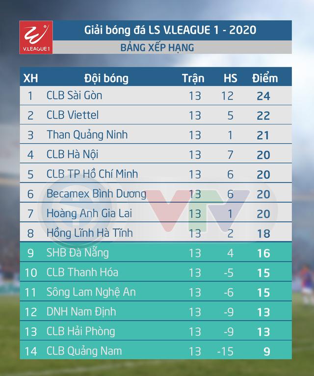 Kết quả vòng 13 V.League 2020 - Ảnh 3.