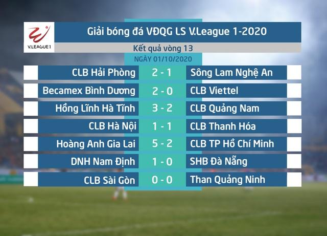 [KT] Becamex Bình Dương 2-0 CLB Viettel: 3 điểm xứng đáng cho đội chủ nhà (Vòng 13 LS V.League 1-2020) - Ảnh 3.