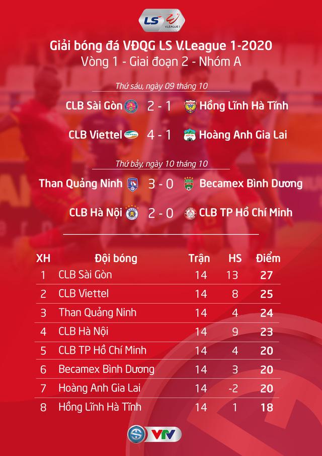 Kết quả, BXH LS V.League 1-2020 ngày 11/10: SLNA thắng đậm, CLB Quảng Nam chìm sâu ở cuối BXH - Ảnh 1.
