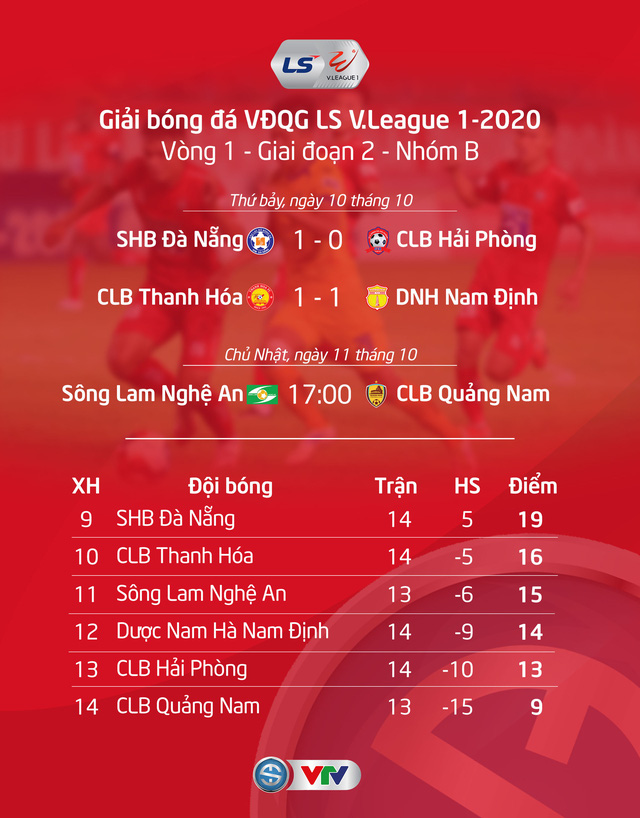 Vòng 1 giai đoạn 2 LS V.League 1-2020: Sông Lam Nghệ An - CLB Quảng Nam (17h00 ngày 11/10) - Ảnh 3.