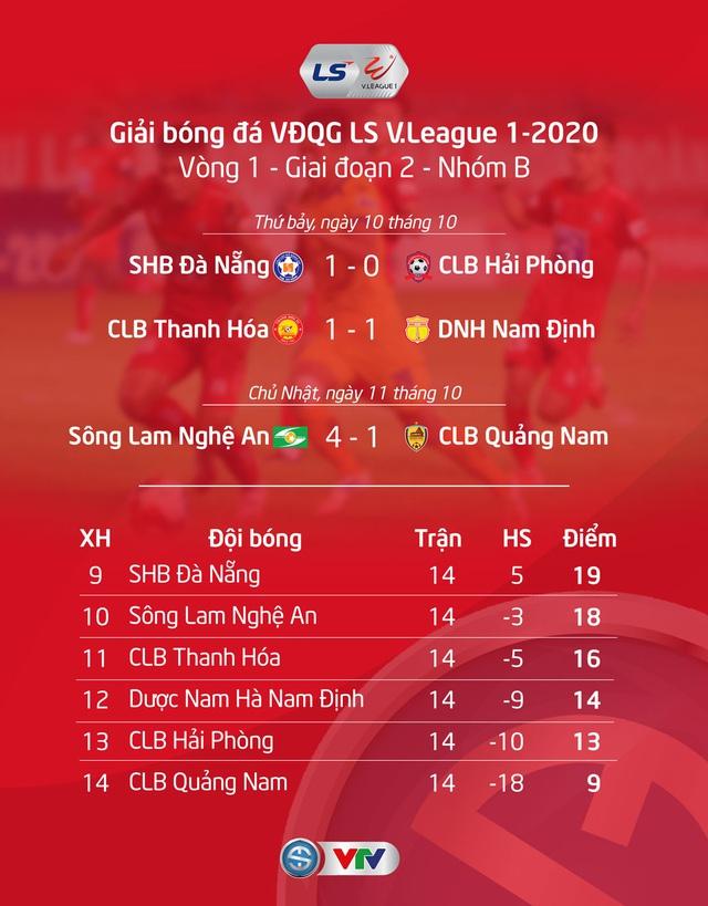Kết quả, BXH LS V.League 1-2020 ngày 11/10: SLNA thắng đậm, CLB Quảng Nam chìm sâu ở cuối BXH - Ảnh 2.