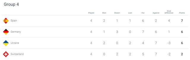 Kết quả UEFA Nations League rạng sáng ngày 14/10: ĐT Tây Ban Nha bất ngờ bại trận, ĐT Đức ngược dòng ấn tượng - Ảnh 2.