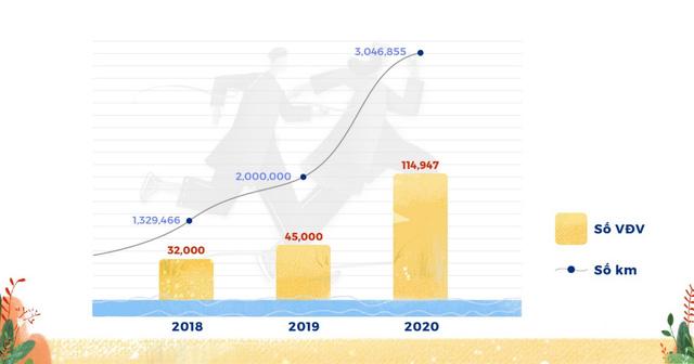 Uprace 2020 hoàn thành sứ mệnh, đóng góp hơn 3 tỷ đồng cho 4 tổ chức xã hội - Ảnh 1.