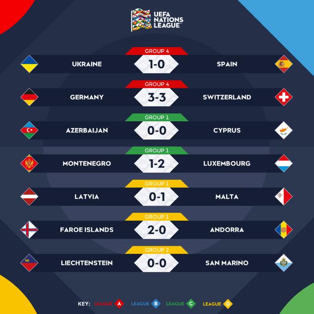 Kết quả UEFA Nations League rạng sáng ngày 14/10: ĐT Tây Ban Nha bất ngờ bại trận, ĐT Đức ngược dòng ấn tượng - Ảnh 3.