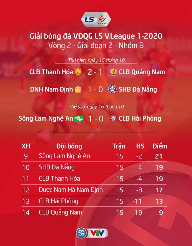 VIDEO Highlights: Sông Lam Nghệ An 1–0 CLB Hải Phòng (Vòng 2 Giai đoạn 2 V.League 2020, nhóm B) - Ảnh 2.