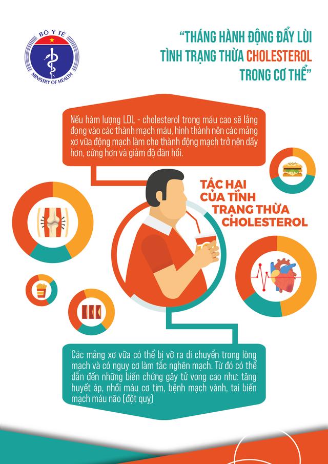 Phát động Tháng hành động đẩy lùi tình trạng thừa cholesterol trong cơ thể - Ảnh 1.