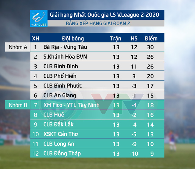 Trước vòng 3 GĐ 2 giải hạng Nhất QG LS V.League 2-2020: Tâm điểm tại phố biển Vũng Tàu! - Ảnh 2.