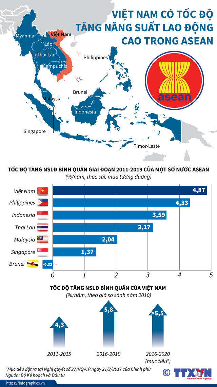[INFOGRAPHIC] Việt Nam - Quốc gia có tốc độ tăng năng suất lao động cao trong ASEAN - Ảnh 1.