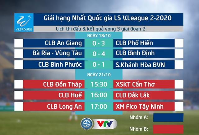 Vòng 3 giai đoạn 2 giải Hạng Nhất Quốc gia 2020, nhóm A: Các đội khách thắng ấn tượng! - Ảnh 1.
