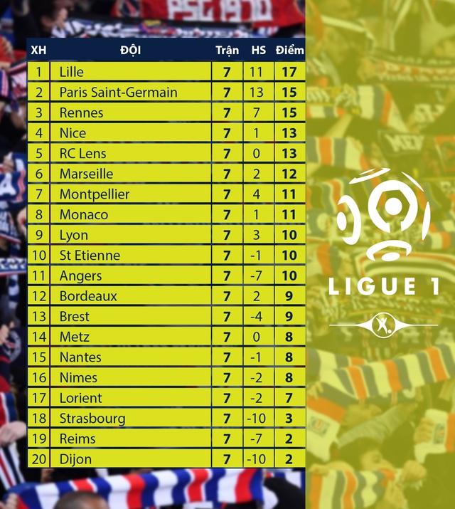 CẬP NHẬT Lịch thi đấu, BXH các giải bóng đá VĐQG châu Âu: Ngoại hạng Anh, Bundesliga, Serie A, La Liga, Ligue I - Ảnh 10.