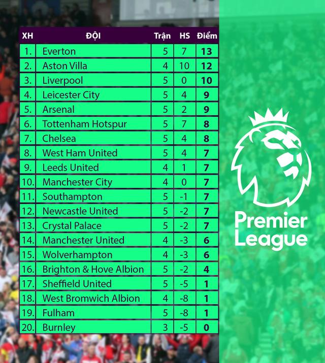 Thắng tối thiểu Leicester City, Aston Villa tiếp tục bay cao ở Ngoại hạng Anh - Ảnh 2.