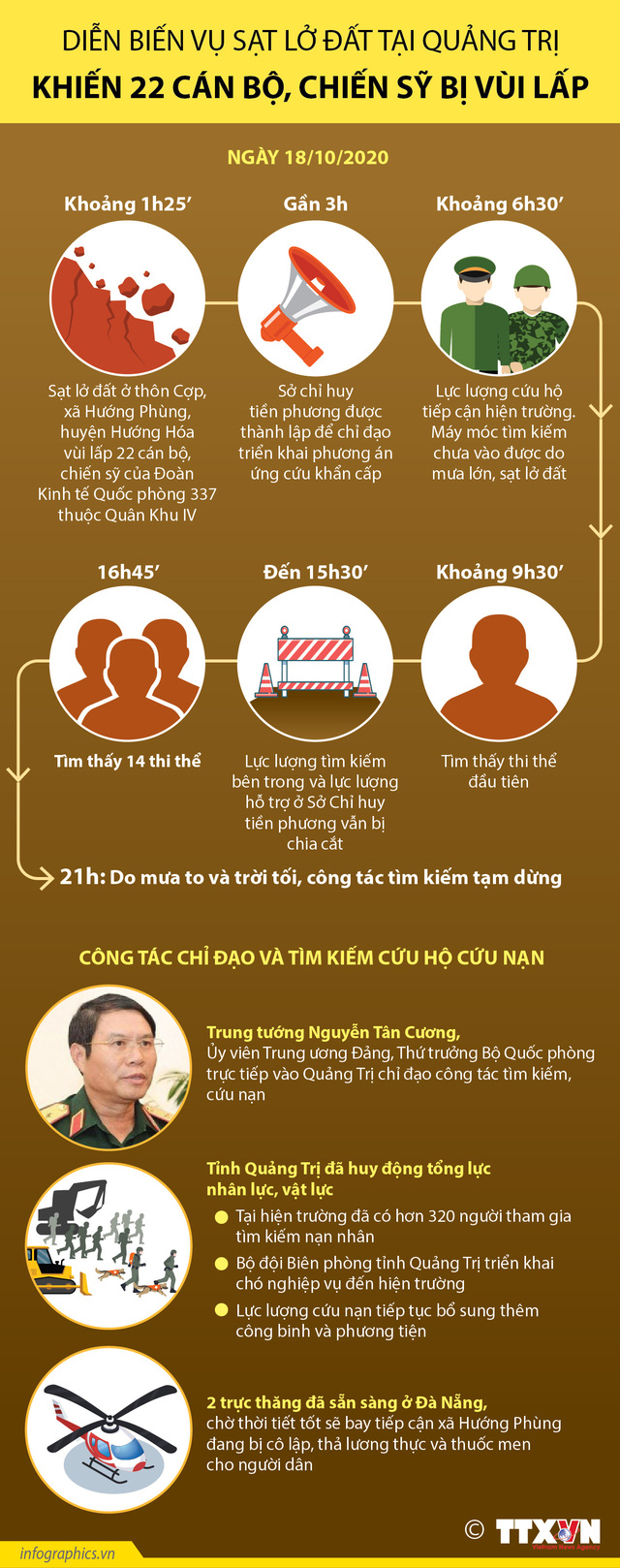 [INFOGRAPHIC] Diễn biến vụ sạt lở đất tại Quảng Trị khiến 22 cán bộ, chiến sĩ bị vùi lấp - Ảnh 1.