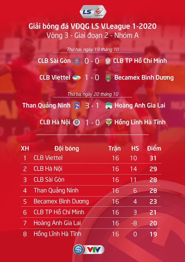 Kết quả, BXH V.League 2020 ngày 20/10: CLB Hà Nội áp sát ngôi đầu, CLB Quảng Nam vẫn nuôi hy vọng trụ hạng - Ảnh 1.