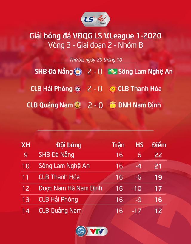 Kết quả, BXH V.League 2020 ngày 20/10: CLB Hà Nội áp sát ngôi đầu, CLB Quảng Nam vẫn nuôi hy vọng trụ hạng - Ảnh 2.