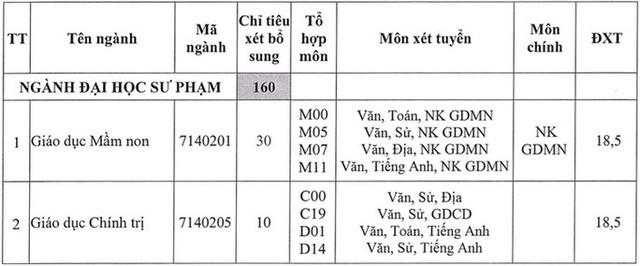 Nhiều trường đào tạo Sư pham, Y khoa thông báo tuyển bổ sung - Ảnh 6.