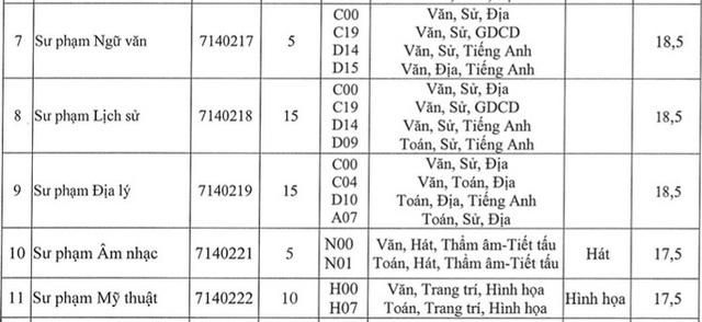Nhiều trường đào tạo Sư pham, Y khoa thông báo tuyển bổ sung - Ảnh 8.